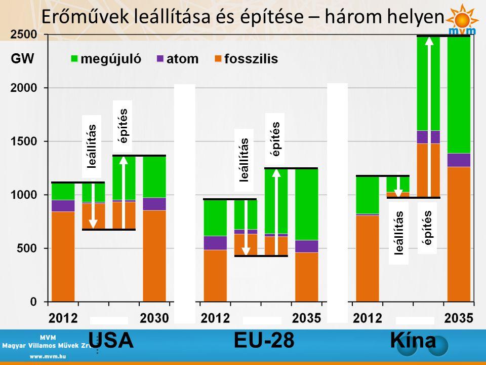 Erőművek leállítása és építése – három helyen USA EU-28Kína leállítás építés GW