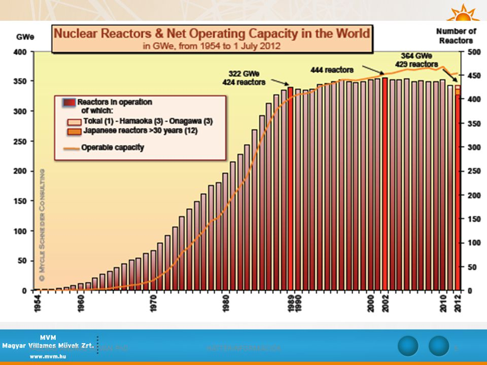 ATOMERŐMŰVEK BEÉPÍTETT VILLAMOS TELJESÍTŐKÉPESSÉGE • Az atomerőművek összes beépített villamos teljesítőképessége 2012.