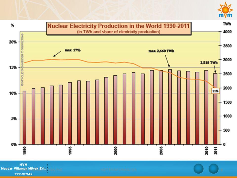 EU-28, villamos energia – új politikai szcenárió Változás 2011 és 2035 között összes + 0,4 %/a + 5,9 %/a + 5,2 %/a + 5,6 %/a + 2,4 %/a + 1,1 %/a - 0,5 %/a + 0,6 %/a -5,3 %/a -3,3 %/a