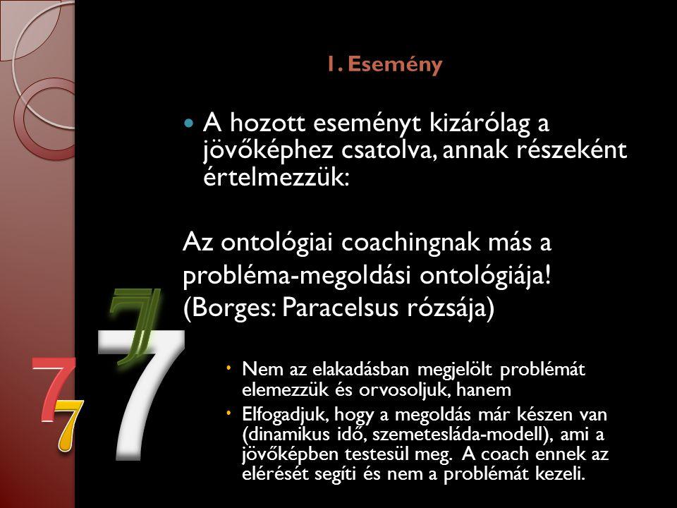 1. Esemény  A hozott eseményt kizárólag a jövőképhez csatolva, annak részeként értelmezzük: Az ontológiai coachingnak más a probléma-megoldási ontoló