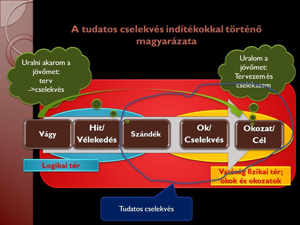 Valóság fizikai tér; okok és okozatok Logikai tér A tudatos cselekvés indítékokkal történő magyarázata Uralom a jövőmet: Tervezem és cselekszem Uralom