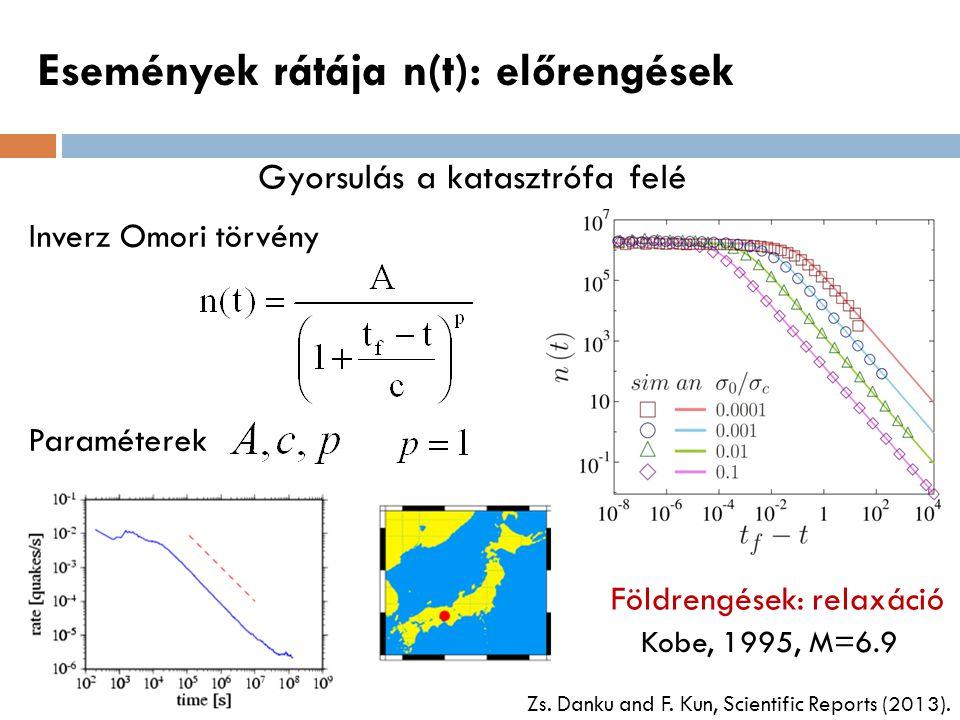 Események rátája n(t): előrengések Gyorsulás a katasztrófa felé Inverz Omori törvény Paraméterek Földrengések: relaxáció Kobe, 1995, M=6.9 Zs. Danku a