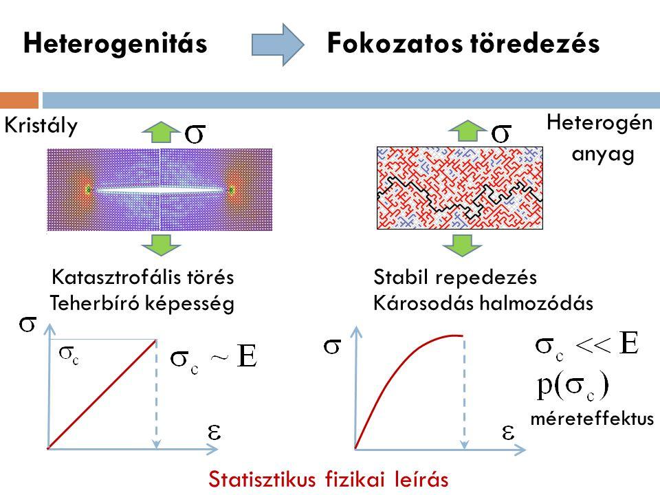 Számítógépes szimulációk nyírás által dominált törés Rideg anyag Műanyag gömb G.