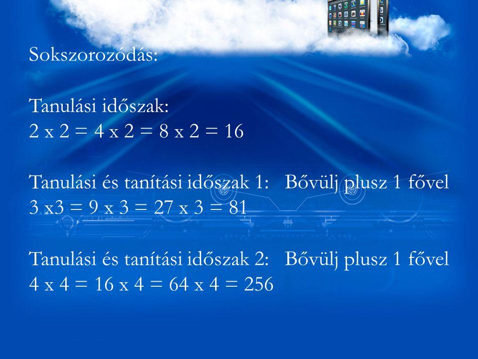 Sokszorozódás: Tanulási időszak: 2 x 2 = 4 x 2 = 8 x 2 = 16 Tanulási és tanítási időszak 1: Bővülj plusz 1 fővel 3 x3 = 9 x 3 = 27 x 3 = 81 Tanulási és tanítási időszak 2: Bővülj plusz 1 fővel 4 x 4 = 16 x 4 = 64 x 4 = 256