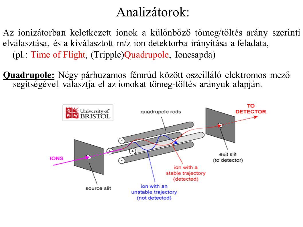 Analizátorok: Az ionizátorban keletkezett ionok a különböző tömeg/töltés arány szerinti elválasztása, és a kiválasztott m/z ion detektorba irányítása