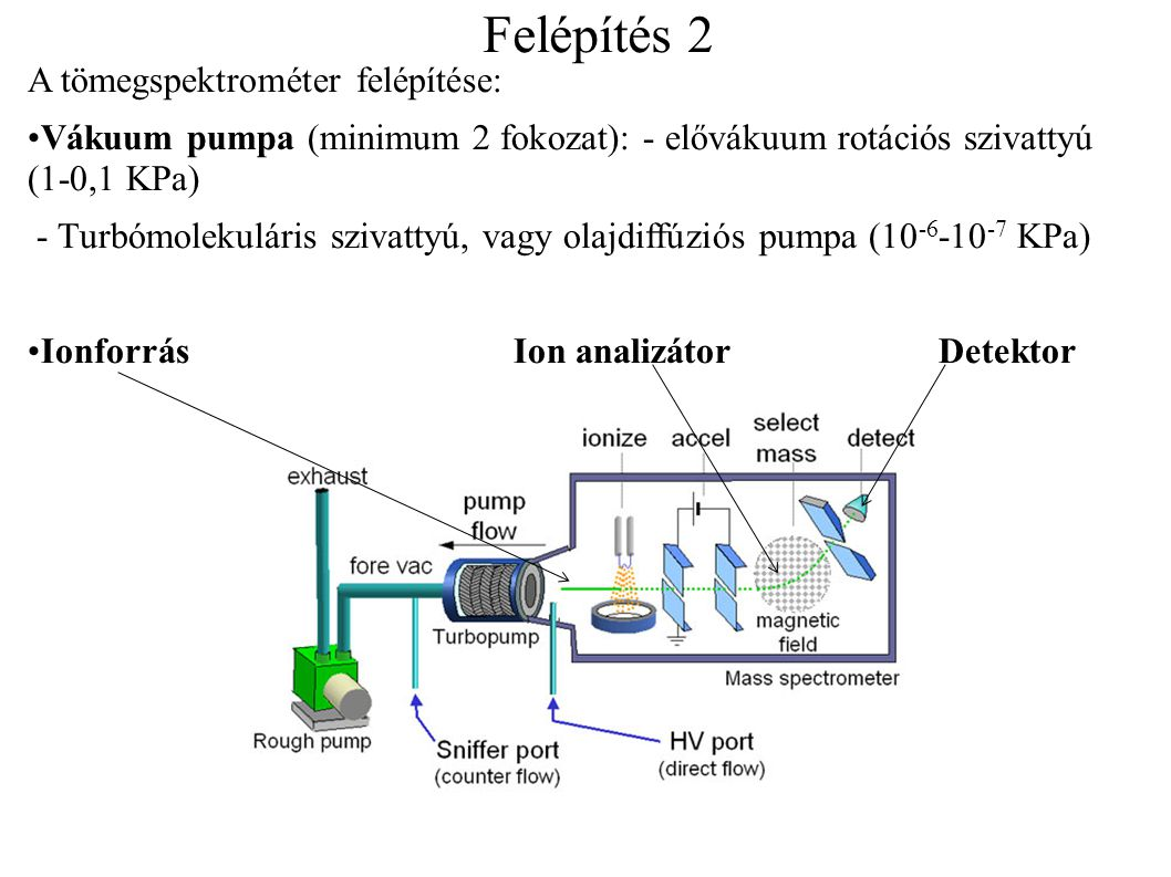 Felépítés 2 A tömegspektrométer felépítése: •Vákuum pumpa (minimum 2 fokozat): - elővákuum rotációs szivattyú (1-0,1 KPa) - Turbómolekuláris szivattyú