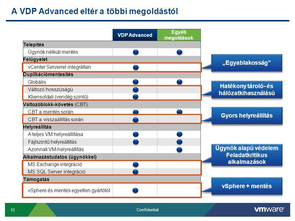 """13 Confidential A VDP Advanced eltér a többi megoldástól VDP Advanced Egyéb megoldások Telepítés Ügynök nélküli mentés Felügyelet vCenter Serverrel integráltan Duplikációmentesítés Globális Változó hosszúságú Kliensoldali (vendég szintű) Változóblokk-követés (CBT) CBT a mentés során CBT a visszaállítás során Helyreállítás A teljes VM helyreállítása Fájlszintű helyreállítás Azonnali VM-helyreállítás Alkalmazástudatos (ügynökkel) MS Exchange integráció MS SQL Server integráció Támogatás vSphere és mentés egyetlen gyártótól """"Egyablakosság Hatékony tároló- és hálózatkihasználású Gyors helyreállítás Ügynök alapú védelem Feladatkritikus alkalmazások Ügynök alapú védelem Feladatkritikus alkalmazások vSphere + mentés"""
