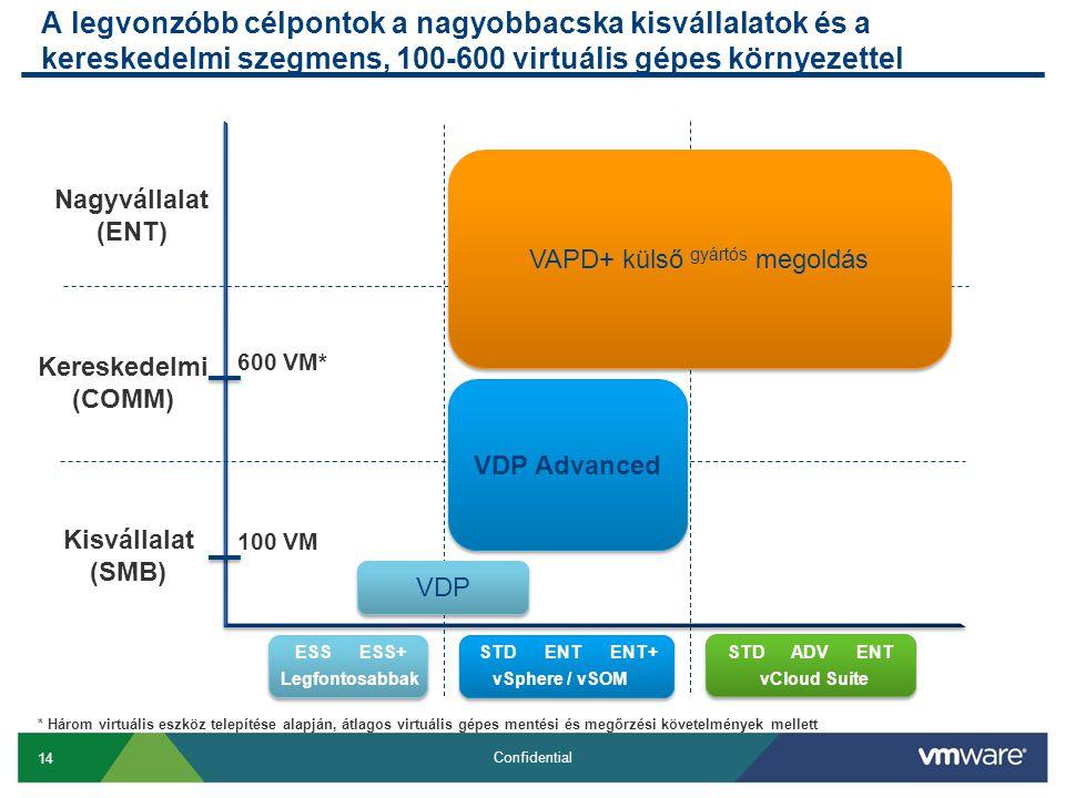 14 Confidential A legvonzóbb célpontok a nagyobbacska kisvállalatok és a kereskedelmi szegmens, 100-600 virtuális gépes környezettel Kisvállalat (SMB) Kereskedelmi (COMM) Nagyvállalat (ENT) ESSESS+STDENTENT+STDADVENT LegfontosabbakvSphere / vSOMvCloud Suite 100 VM 600 VM* VAPD+ külső gyártós megoldás VDP Advanced VDP * Három virtuális eszköz telepítése alapján, átlagos virtuális gépes mentési és megőrzési követelmények mellett