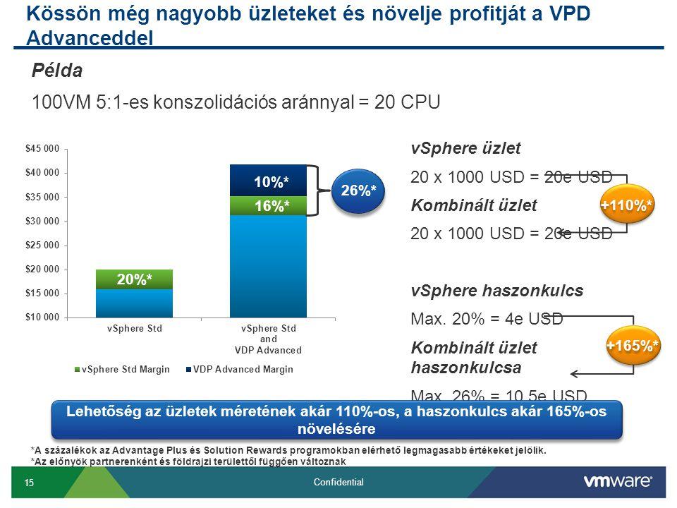 15 Confidential Kössön még nagyobb üzleteket és növelje profitját a VPD Advanceddel 20%* 10%* 16%* 26%* Példa 100VM 5:1-es konszolidációs aránnyal = 20 CPU vSphere üzlet 20 x 1000 USD = 20e USD Kombinált üzlet 20 x 1000 USD = 20e USD vSphere haszonkulcs Max.