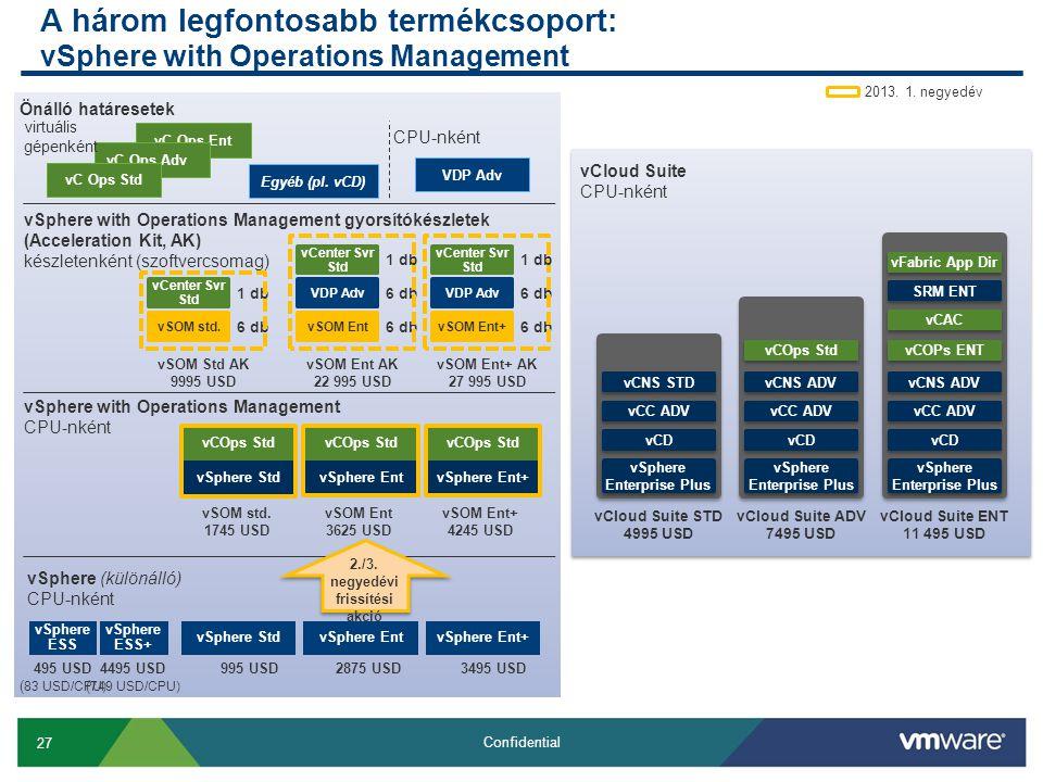 27 Confidential A három legfontosabb termékcsoport: vSphere with Operations Management vC Ops Ent vC Ops Adv vC Ops Std Egyéb (pl.