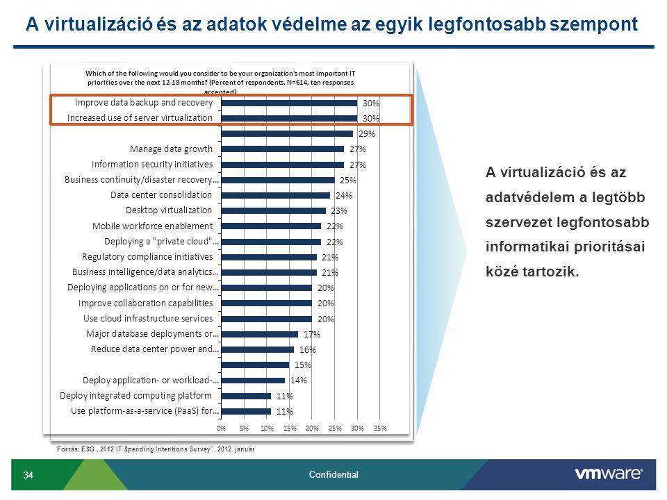 34 Confidential A virtualizáció és az adatok védelme az egyik legfontosabb szempont A virtualizáció és az adatvédelem a legtöbb szervezet legfontosabb