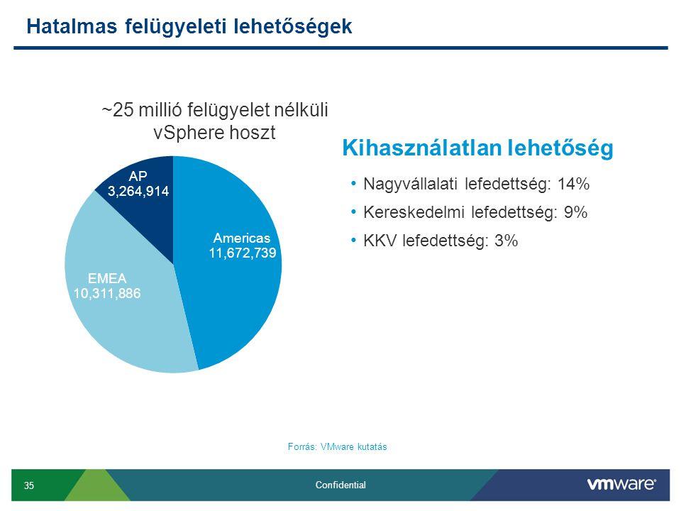 35 Confidential Hatalmas felügyeleti lehetőségek ~25 millió felügyelet nélküli vSphere hoszt Kihasználatlan lehetőség • Nagyvállalati lefedettség: 14%
