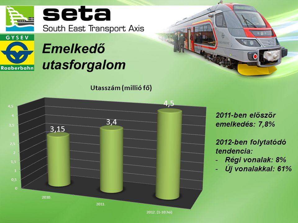 2011-ben először emelkedés: 7,8% 2012-ben folytatódó tendencia: -Régi vonalak: 8% -Új vonalakkal: 61% Emelkedő utasforgalom