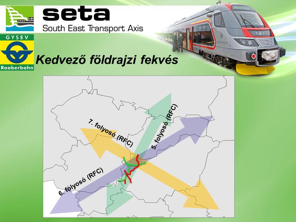 A Sopron-Szombathely- Szentgotthárd vonal korszerűsítése Sopron-Szombathely: 2010 Szombathely-Szentgotthárd: 2011 Uniós pályázat 85%-ban 49,5 milliárd forint összköltség 120 km/órás sebesség 22,5 tonna tengelyterhelés Villamosítás, biztosító berendezések, központi forgalomirányítás