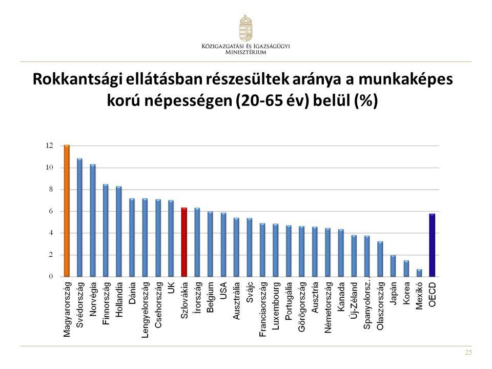 25 Rokkantsági ellátásban részesültek aránya a munkaképes korú népességen (20-65 év) belül (%)