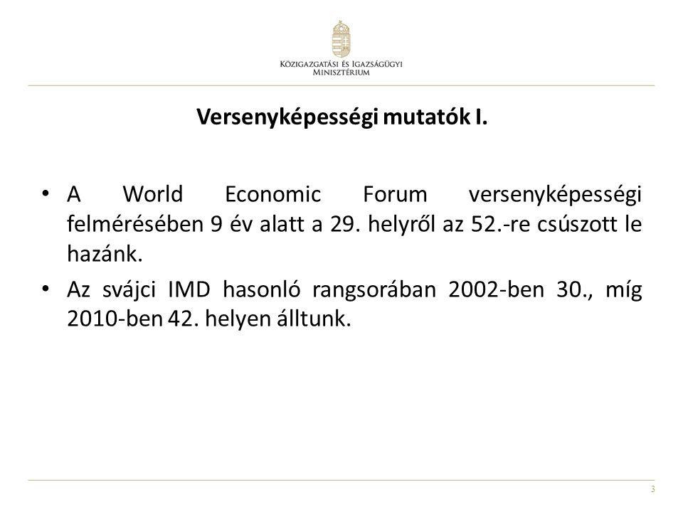 3 Versenyképességi mutatók I. • A World Economic Forum versenyképességi felmérésében 9 év alatt a 29. helyről az 52.-re csúszott le hazánk. • Az svájc