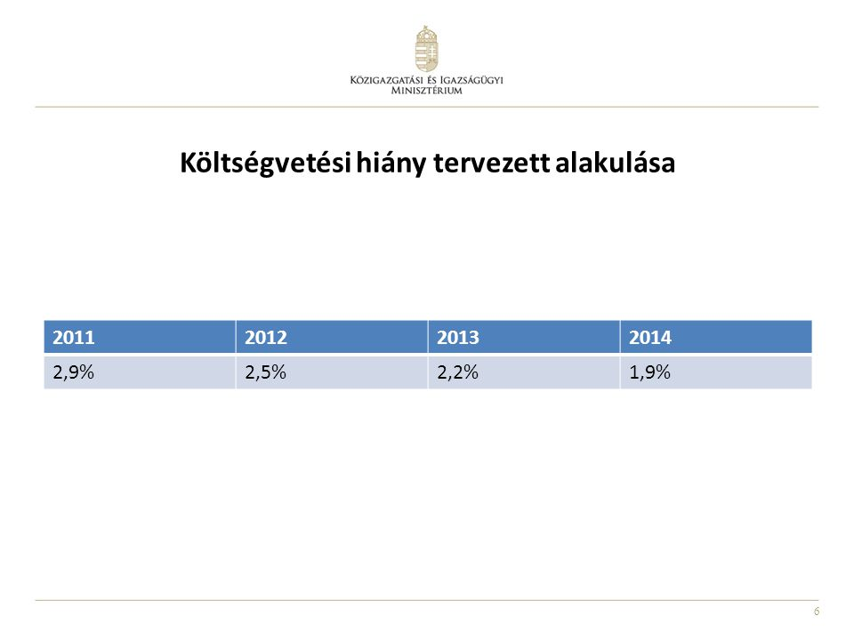 6 Költségvetési hiány tervezett alakulása 2011201220132014 2,9%2,5%2,2%1,9%