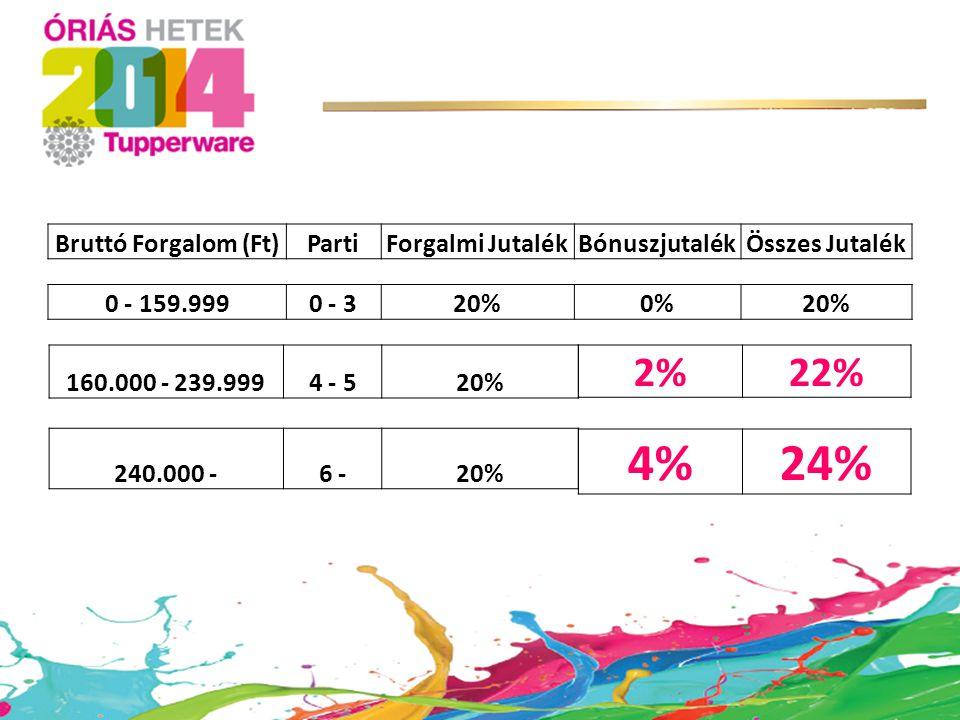 Bruttó Forgalom (Ft)PartiForgalmi JutalékBónuszjutalékÖsszes Jutalék 0 - 159.9990 - 320%0%20% 160.000 - 239.9994 - 520% 2%22% 240.000 -6 -20% 4%24%