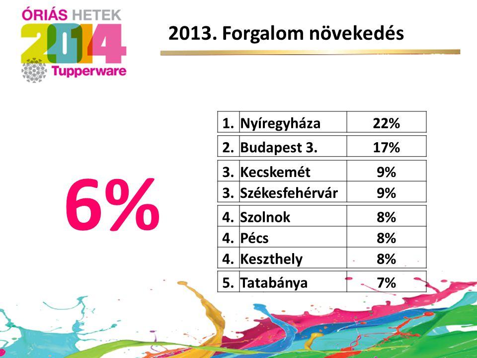 5.Tatabánya7% 4.Szolnok8% 4.Pécs8% 4.Keszthely8% 3.Kecskemét9% 3.Székesfehérvár9% 2.Budapest 3.17% 1.Nyíregyháza22% 6% 2013. Forgalom növekedés