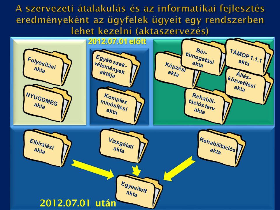 12 2012.07.01 után Elbírálási akta Vizsgálati akta Rehabilitációs akta Egyesített akta NYUGDMEG akta Folyósítási akta Komplex minősítési akta Egyéb sz