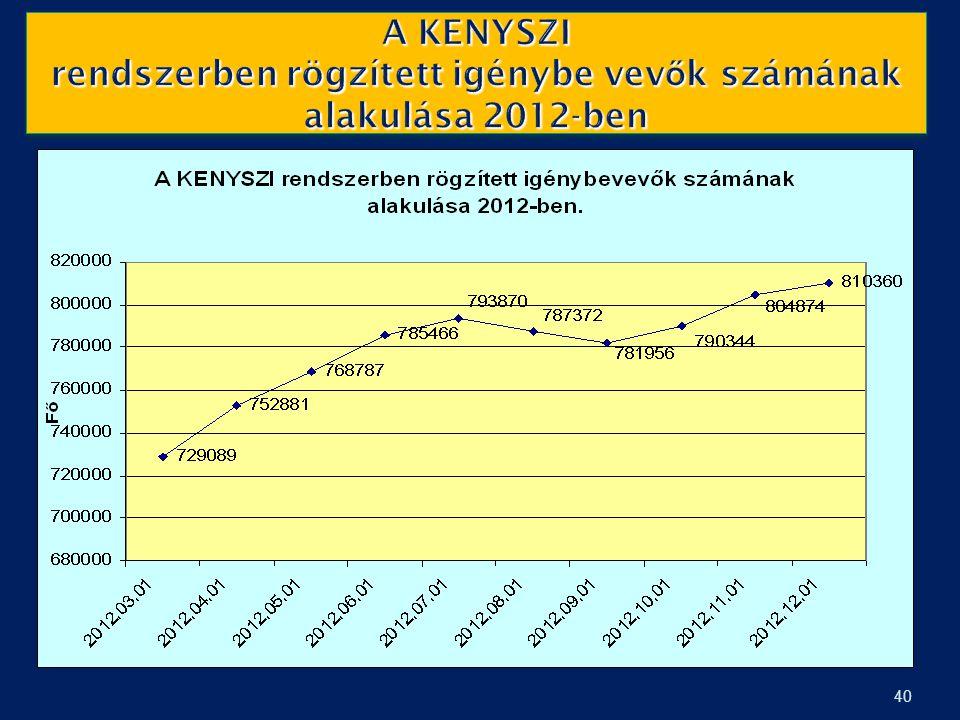 A KENYSZI rendszerben rögzített igénybe vev ő k számának alakulása 2012-ben 40