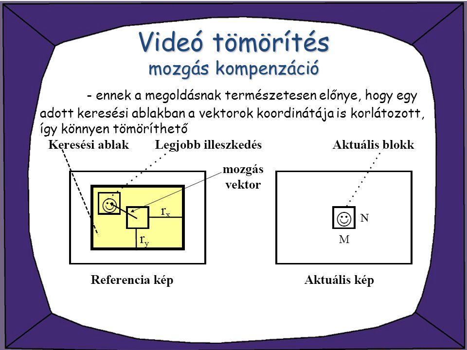 Videó tömörítés mozgás kompenzáció - ennek a megoldásnak természetesen előnye, hogy egy adott keresési ablakban a vektorok koordinátája is korlátozott