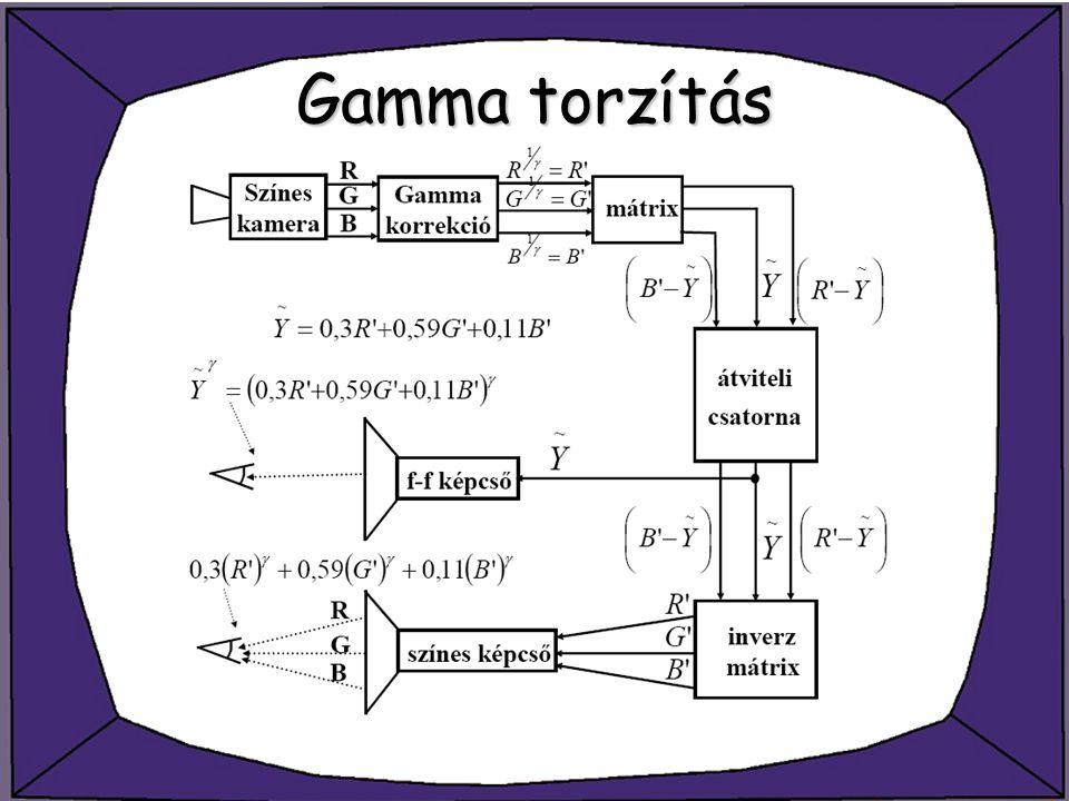 Gamma torzítás