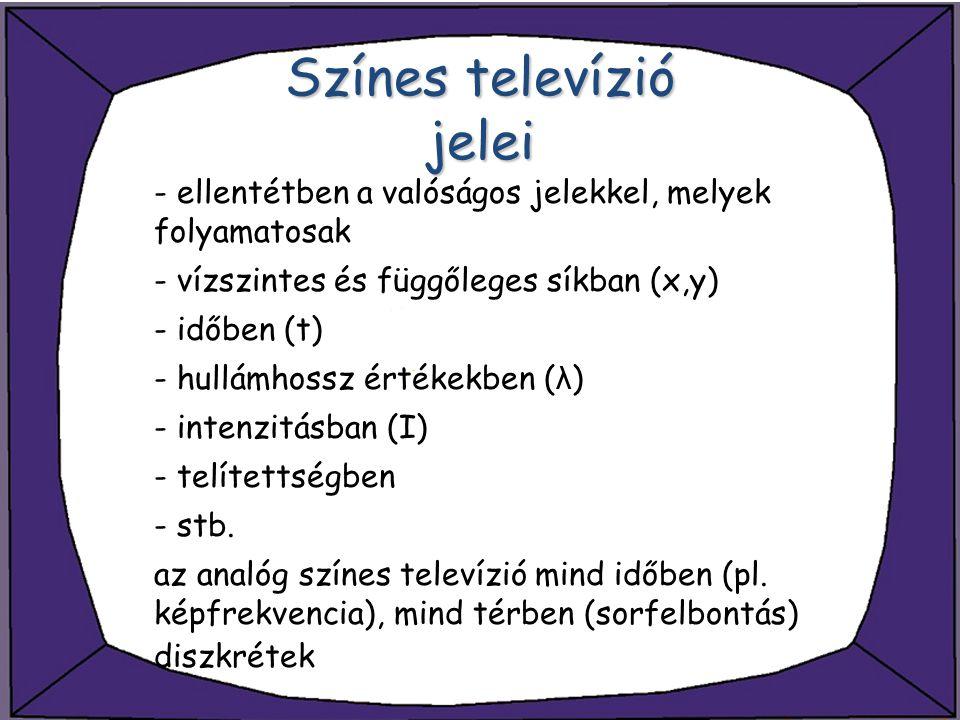 Színes televízió jelei - ellentétben a valóságos jelekkel, melyek folyamatosak - vízszintes és függőleges síkban (x,y) - időben (t) - hullámhossz érté