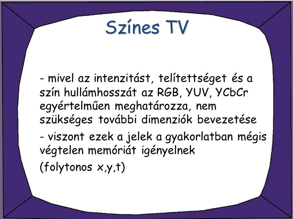 Színes TV - mivel az intenzitást, telítettséget és a szín hullámhosszát az RGB, YUV, YCbCr egyértelműen meghatározza, nem szükséges további dimenziók