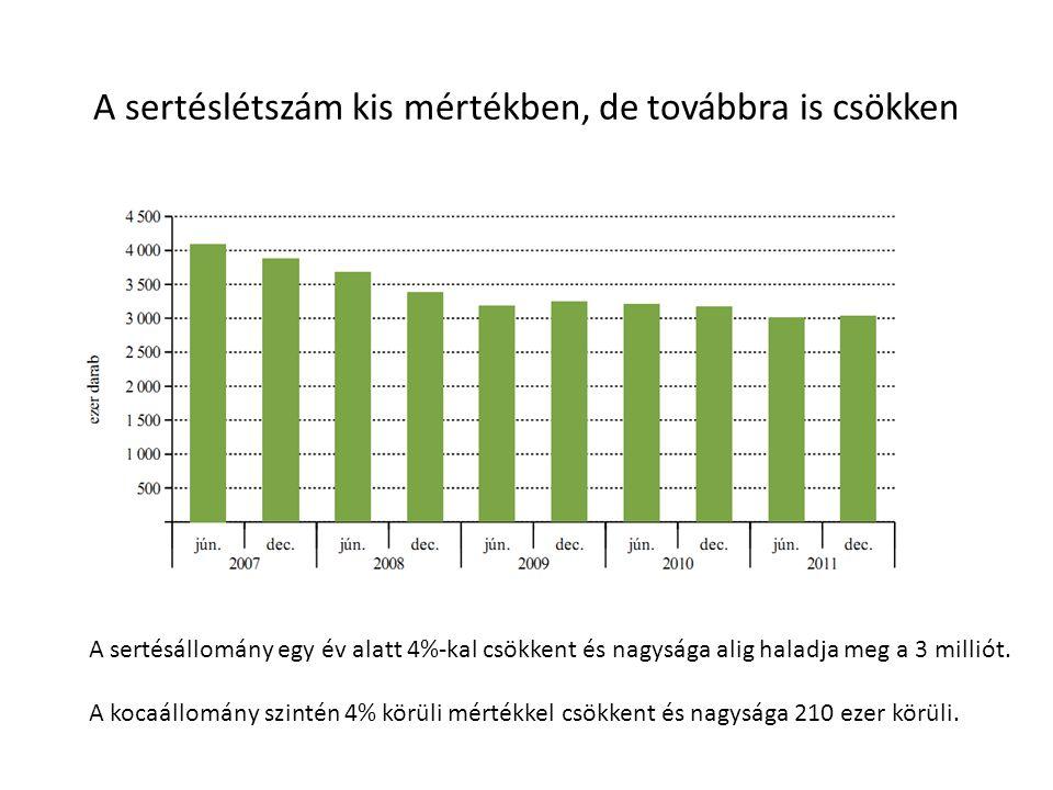 A sertéslétszám kis mértékben, de továbbra is csökken A sertésállomány egy év alatt 4%-kal csökkent és nagysága alig haladja meg a 3 milliót.