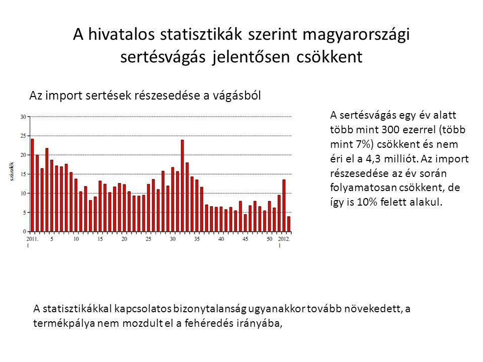 Sertéshús külkereskedelmi mérlegünk mennyiségi hiánya némileg csökkent értékbeli többlete némileg nőtt Az élősertés export 14%-kal növekedett, a sertéshús export mennyisége csökkent 2,5%-kal.