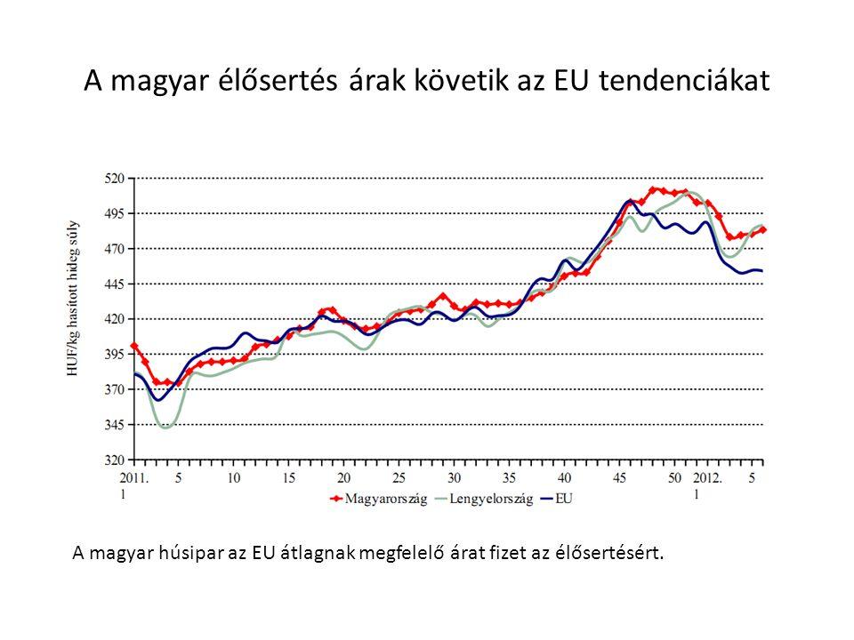 A magyar élősertés árak követik az EU tendenciákat A magyar húsipar az EU átlagnak megfelelő árat fizet az élősertésért.