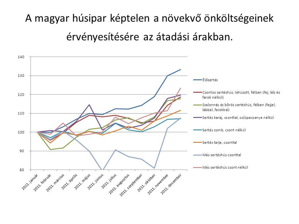 A magyar húsipar képtelen a növekvő önköltségeinek érvényesítésére az átadási árakban.