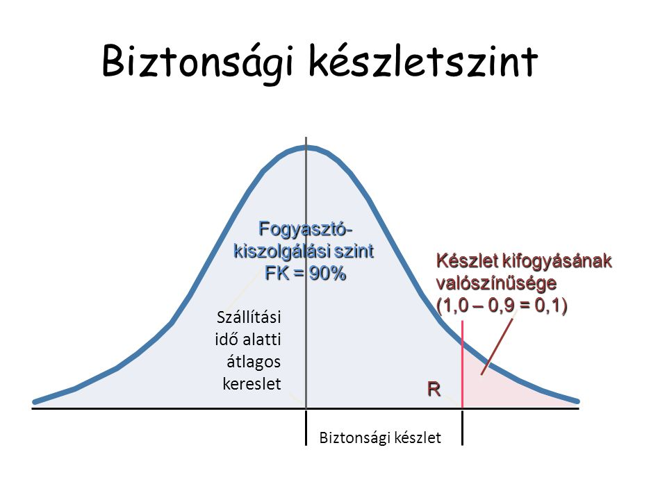 A kereslet szórása a leszállítási idő alatt A kereslet t(=1) periódus alatti szórása: 5db/hét Szállítási idő: 2 periódus (hét) A kiszolgálási szinthez (90%) tartozó (normális eloszlásnál használt) z érték: 1,28 L z Biztonsági készlet: 1,28 × 7,1 = 9,1 => 9 db