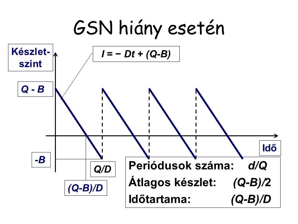 GSN hiány esetén Q-B -B Készlet- szint Idő I = − Dt + (Q-B) (Q-B)/D Q/D Periódusok száma:D/Q Átlagos hiány: −B/2 Időtartama:-B/D