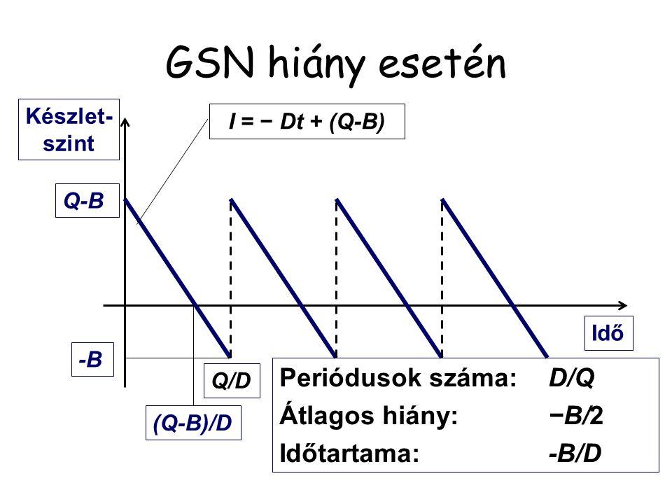 GSN hiány esetén Termelésindítási költség: Készletezés költsége: Hiány költsége: