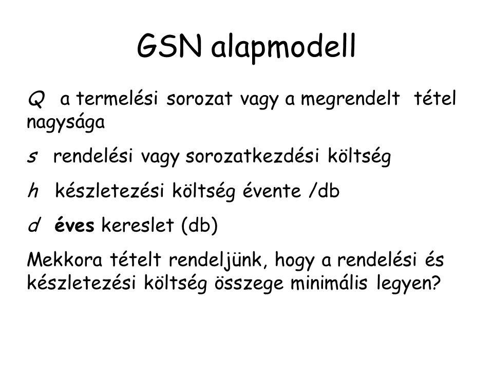 GSN alapmodell Idő Készlet -szint Q Q/D I = − Dt + Q
