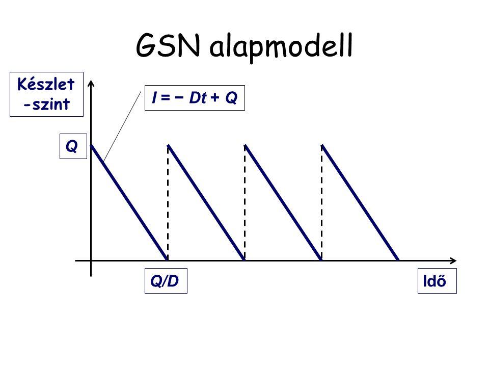 GSN alapmodell Megrendelések száma évente: Rendelés költsége évente: Átlagos készletszint: Készletezés költsége évente: Összköltség évente: TC(Q) = (d/Q)s + h(Q/2) d/Qd/Q (d/Q)×s Q/2 (Q/2)×h