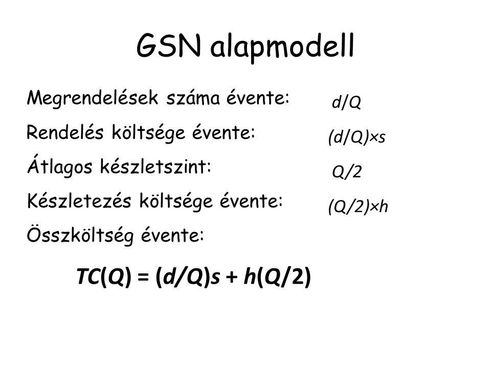 GSN alapmodell TC(Q) = (d/Q)s + h(Q/2)  min Az optimum szükséges feltétele: − ds/Q 2 + h/2 = 0 Elegendő is mert TC(Q) konvex.