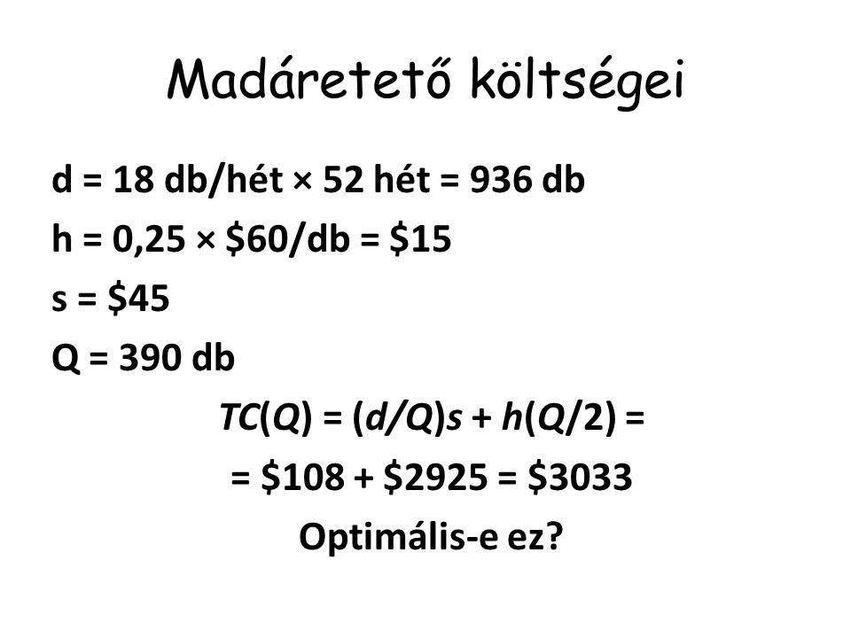 Gazdaságos sorozatnagyság d = 936 db h = $15 s = $45 Q = 75 Q/d × 52 = 4,167 => kb.