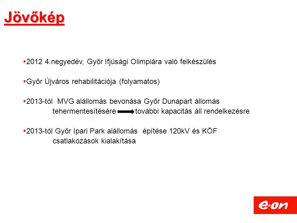 Jövőkép  2012 4.negyedév, Győr Ifjúsági Olimpiára való felkészülés  Győr Újváros rehabilitációja (folyamatos)  2013-tól MVG alállomás bevonása Győr Dunapart állomás tehermentesítésére további kapacitás áll rendelkezésre  2013-tól Győr Ipari Park alállomás építése 120kV és KÖF csatlakozások kialakítása