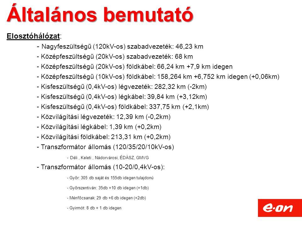 Általános bemutató Elosztóhálózat: - Nagyfeszültségű (120kV-os) szabadvezeték: 46,23 km - Középfeszültségű (20kV-os) szabadvezeték: 68 km - Középfeszültségű (20kV-os) földkábel: 66,24 km +7,9 km idegen - Középfeszültségű (10kV-os) földkábel: 158,264 km +6,752 km idegen (+0,06km) - Kisfeszültségű (0,4kV-os) légvezeték: 282,32 km (-2km) - Kisfeszültségű (0,4kV-os) légkábel: 39,84 km (+3,12km) - Kisfeszültségű (0,4kV-os) földkábel: 337,75 km (+2,1km) - Közvilágítási légvezeték: 12,39 km (-0,2km) - Közvilágítási légkábel: 1,39 km (+0,2km) - Közvilágítási földkábel: 213,31 km (+0,2km) - Transzformátor állomás (120/35/20/10kV-os) - Déli, Keleti, Nádorvárosi, ÉDÁSZ, GMVG - Transzformátor állomás (10-20/0,4kV-os): - Győr: 305 db saját és 155db idegen tulajdonú - Győrszentiván: 35db +10 db idegen (+1db) - Ménfőcsanak: 29 db +6 db idegen (+2db) - Gyirmót: 8 db + 1 db idegen