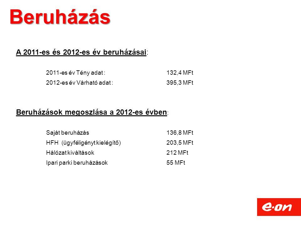 Beruházás A 2011-es és 2012-es év beruházásai: 2011-es év Tény adat : 132,4 MFt 2012-es év Várható adat : 395,3 MFt Beruházások megoszlása a 2012-es évben : Saját beruházás 136,8 MFt HFH (ügyféligényt kielégítő)203,5 MFt Hálózat kiváltások212 MFt Ipari parki beruházások55 MFt