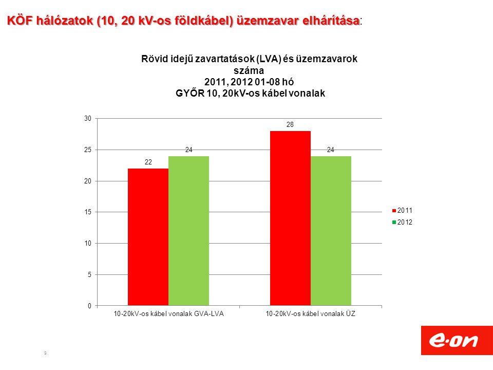 9 KÖF hálózatok (10, 20 kV-os földkábel) üzemzavar elhárítása KÖF hálózatok (10, 20 kV-os földkábel) üzemzavar elhárítása: Rövid idejű zavartatások (LVA) és üzemzavarok száma 2011, 2012 01-08 hó GYŐR 10, 20kV-os kábel vonalak
