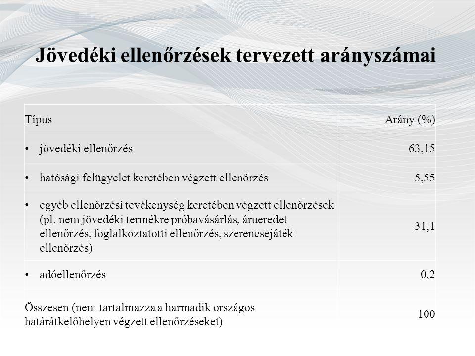 Jövedéki ellenőrzések tervezett arányszámai TípusArány (%) •jövedéki ellenőrzés 63,15 •hatósági felügyelet keretében végzett ellenőrzés 5,55 •egyéb el