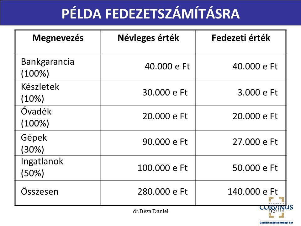 MegnevezésNévleges értékFedezeti érték Bankgarancia (100%) 20.000 e Ft 90.000 e Ft 100.000 e Ft 280.000 e Ft 40.000 e Ft 3.000 e Ft 20.000 e Ft 27.000