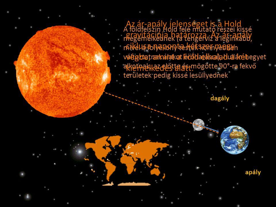 dagály apály A földfelszín Hold felé mutató részei kissé megemelkednek (a tengervíz a leginkább, mivel a folyékony testek könnyebben változtatnak alakot erőhatásra), hullámhegyet alkotnak, az előtte és mögötte 90°-ra fekvő területek pedig kissé lesüllyednek Az ár-apály jelenséget is a Hold gravitációja határozza.