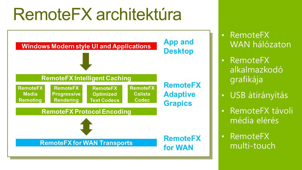 RemoteFX architektúra • RemoteFX WAN hálózaton • RemoteFX alkalmazkodó grafikája • USB átirányítás • RemoteFX távoli média elérés • RemoteFX multi-touch App and Desktop RemoteFX Adaptive Grapics RemoteFX for WAN