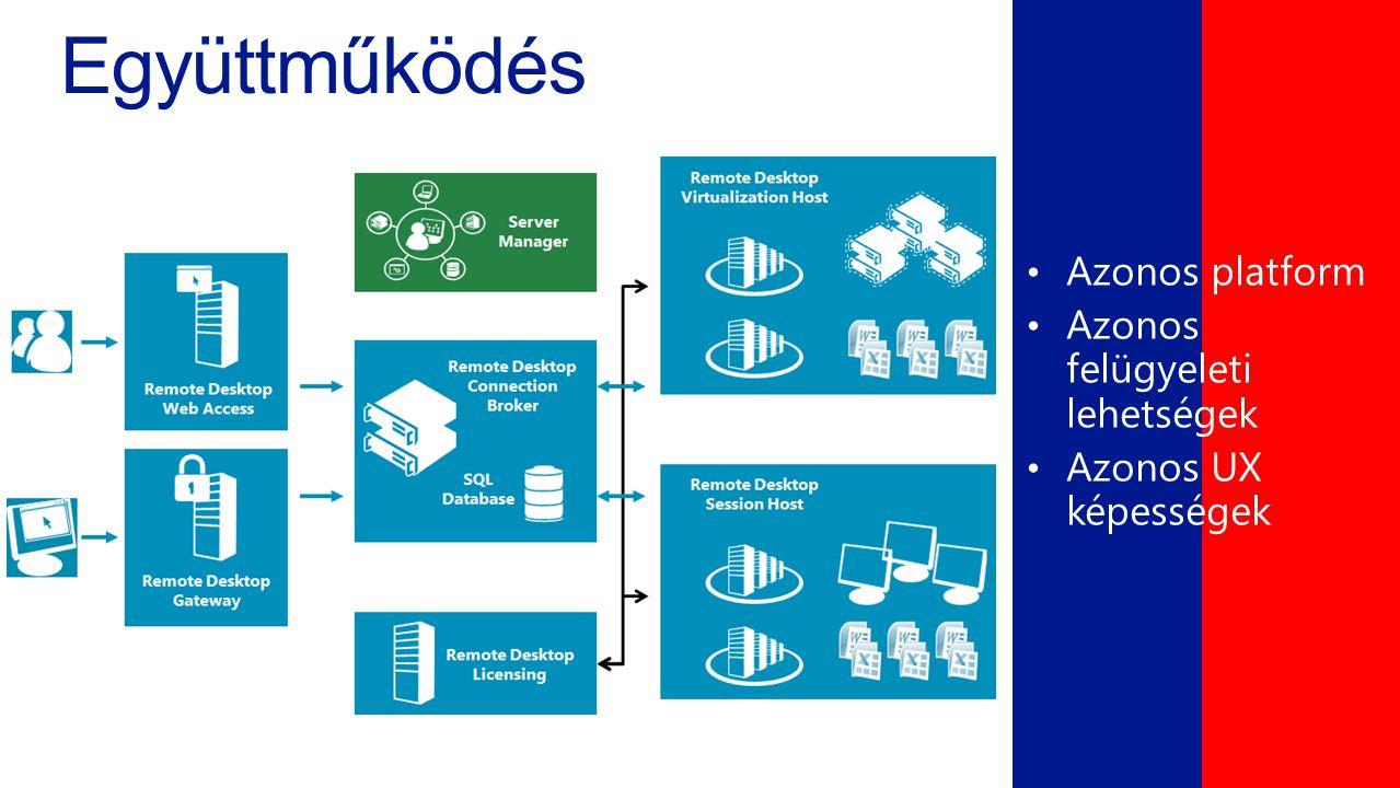 Együttműködés • Azonos platform • Azonos felügyeleti lehetségek • Azonos UX képességek