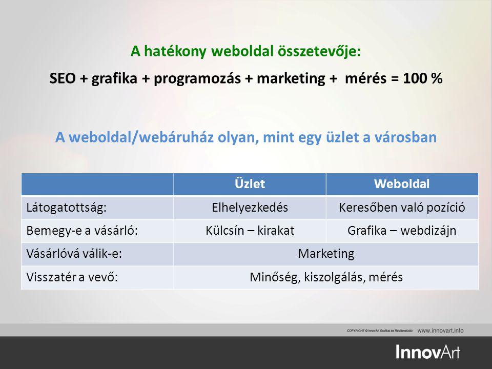 A hatékony weboldal összetevője: SEO + grafika + programozás + marketing + mérés = 100 % A weboldal/webáruház olyan, mint egy üzlet a városban ÜzletWe